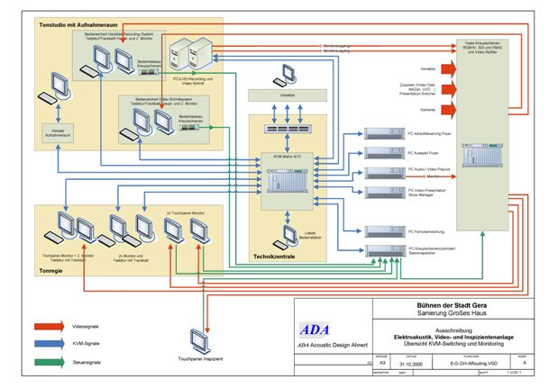 Blockschaltbild Audio, Video und Inspiziententechnik / Block diagram Audio Video an Stage manager system