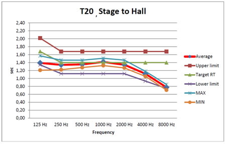 Gemessene Nachhallzeiten nach Renovierung / Measured reverberation times after reconstruction