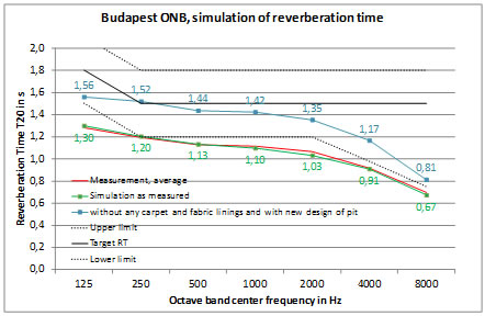 Ist- und Zielwerte der Nachhallzeit / measured and target reverberation times before reconstruction