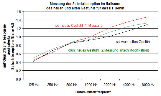 Absorptionsgrade der einzelnen Stuhlmessungen / Absorption coefficients of the different chair measurements